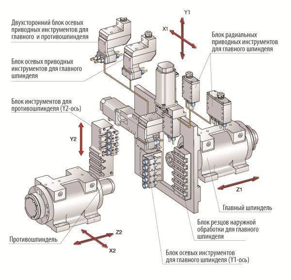 Токарный автомат продольного точения с ЧПУ NEXTURN SA 26X | DEG